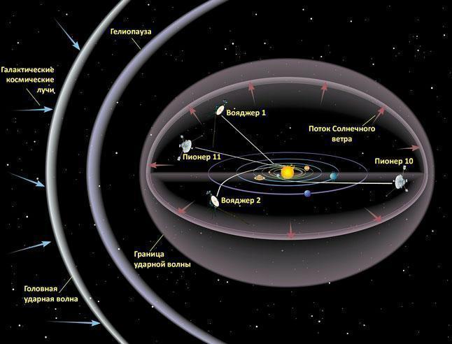 Гелиопауза, схема, иллюстрация, модель, Солнечная система, планеты, космические аппараты