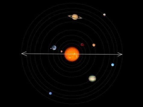 Солнечная система, схема, модель, Солнце, планеты, орбиты, диаметр