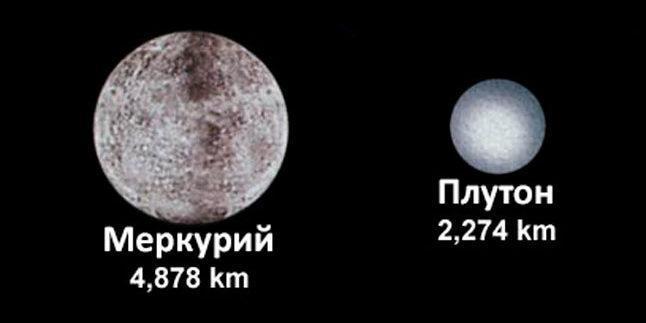 Меркурий, Плутон, планета, карликовая планета, размеры, сравнение, диаметр