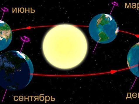 Земля, ось вращения, наклон, орбита, Солнце, солнечный свет, сезоны года, планета, звезда