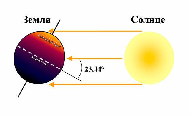 Земля, Солнце, июньское солнцестояние, летнее солнцестояние, наклон оси вращение, экватор, северное полушарие, южное полушария, схема, иллюстрация