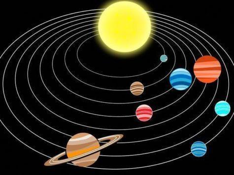Солнечная система, Солнце, планеты, орбиты, направление вращения, схема, модель, иллюстрация
