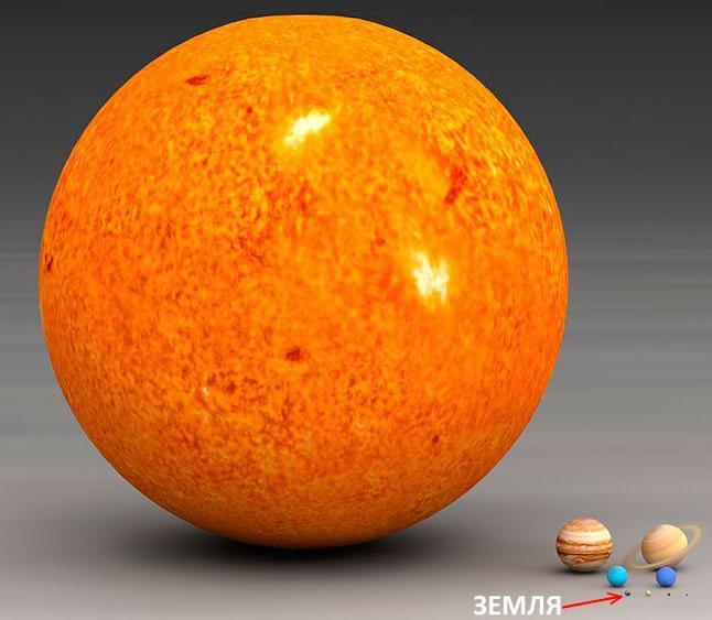 Солнце, планеты, Юпитер, Сатурн, Нептун, Уран, Земля, Венера, Марс, Меркурий, размеры, масштаб, сравнение, иллюстрация