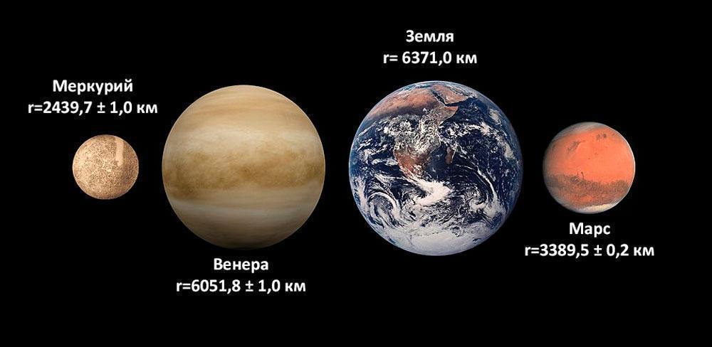 планеты Земной группы, Внутренние планеты, Солнечная система, Меркурий, Венера, Земля, Марс, размеры, радиус, сравнение
