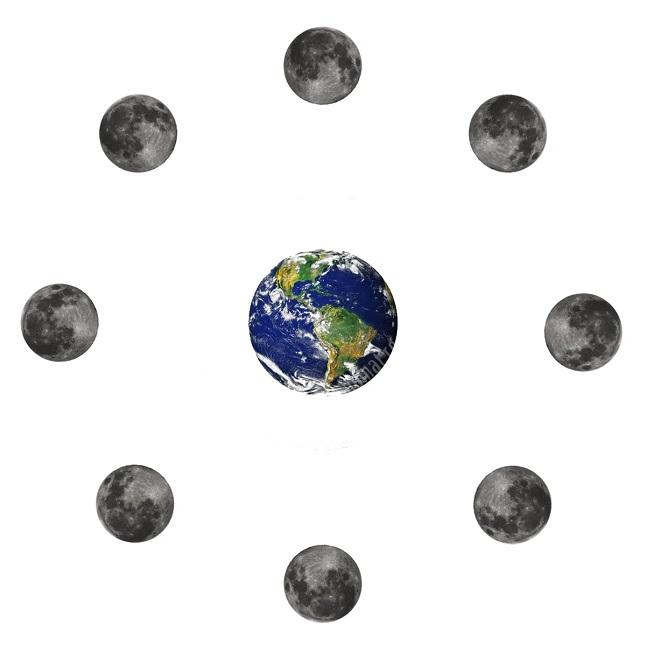 Земля, Луна, планета, спутник, сателлит, фазы, расположение, вращение, орбита