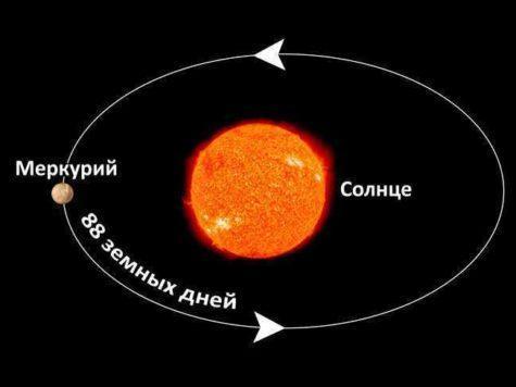 Меркурий, планета, Солнце, Звезда, орбита, вращение, иллюстрация, рисунок, схема