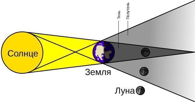 Солнце, Земля, Луна, затмение, тень, солнечный свет, схема, рисунок, иллюстрация