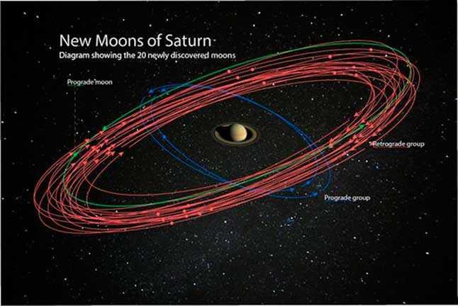 Сатурн, планета, орбиты, новые спутники, сателлиты, луны, орбиты, космос, солнечная система, схема, модель, иллюстрация, НАСА, NASA