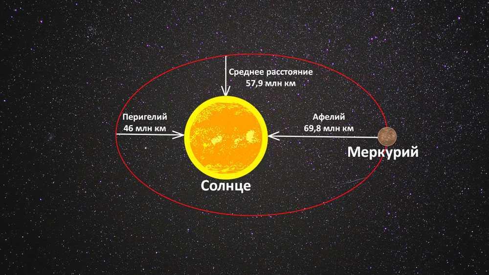 Меркурий, планета, Солнце, звезда, расстояние, орбита, Перигелий, Афелий, схема, иллюстрация, рисунок