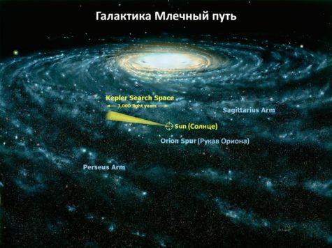 Млечный путь, галактика, Солнце, звезды, черная дыра, схема, иллюстрация, карта