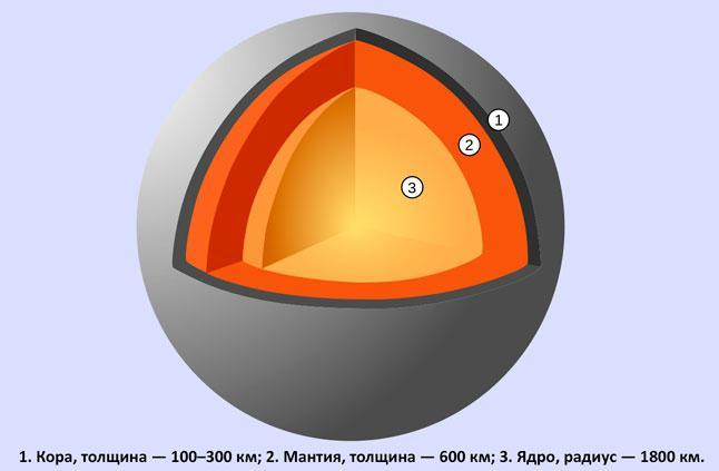 Меркурий, планета, строение, структура, ядро, мантия, кора, схема, иллюстрация