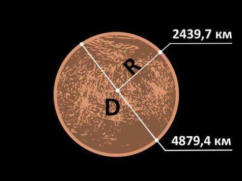 Меркурий, планета, размер, диаметр, радиус, схема, рисунок, иллюстрация