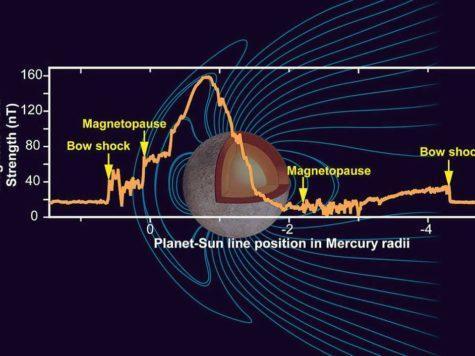 Меркурий, планета, магнитное поле, магнитосфера, схема, иллюстрация, график