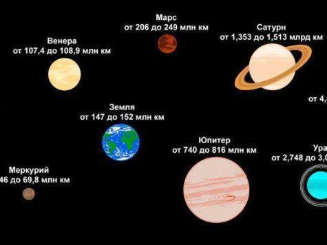 Солнечная система, Солнце, планеты, расстояния, дистанция, максимум, минимум, афелий, перигелий, Меркурий, Венера, Земля, Марс, Юпитер, Сатурн, Уран, Нептун, схема, иллюстрация