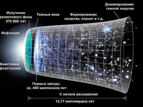 Расширение Вселенной, возраст, шкала, схема, пространство, галктики, звезды, планеты, темная энергия