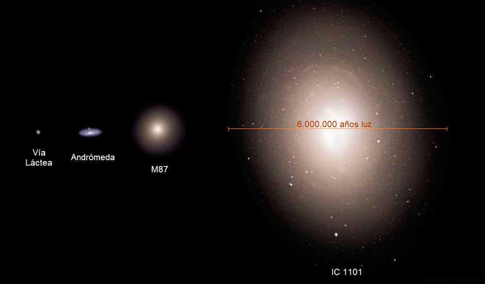 Галактики, Млечный путь, Андромеда, М87, IC 1101, сравнение размеров, космос, вселенная, фото, иллюстрация