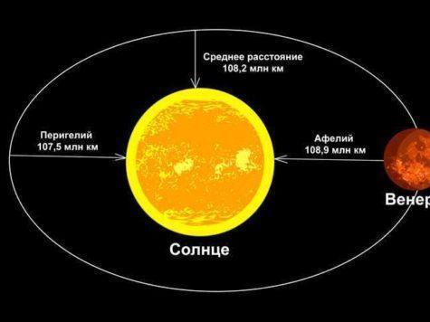 Венера, планета, Солнце, звезда, расстояние, орбита, Перигелий, Афелий, схема, иллюстрация, рисунок