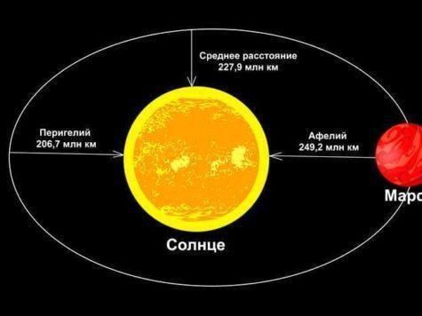 Марс, планета, Солнце, звезда, расстояние, орбита, Перигелий, Афелий, схема, иллюстрация, рисунок