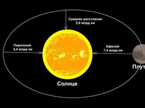 Плутон, карликовая планета, Солнце, звезда, расстояние, орбита, Перигелий, Афелий, схема, иллюстрация, рисунок