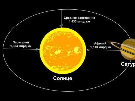 Сатурн, планета, Солнце, звезда, расстояние, орбита, Перигелий, Афелий, схема, иллюстрация, рисунок