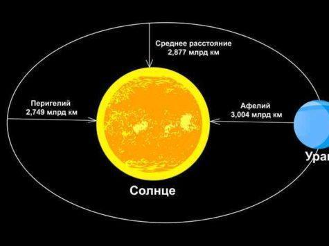Уран, планета, Солнце, звезда, расстояние, орбита, Перигелий, Афелий, схема, иллюстрация, рисунок