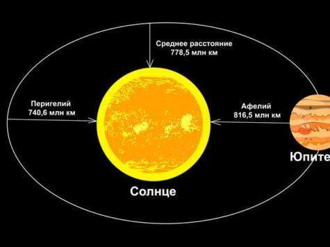 Юпитер, планета, Солнце, звезда, расстояние, орбита, Перигелий, Афелий, схема, иллюстрация, рисунок