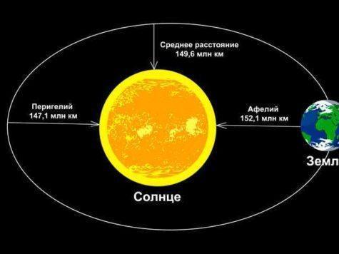 Земля, планета, Солнце, звезда, расстояние, орбита, Перигелий, Афелий, схема, иллюстрация, рисунок