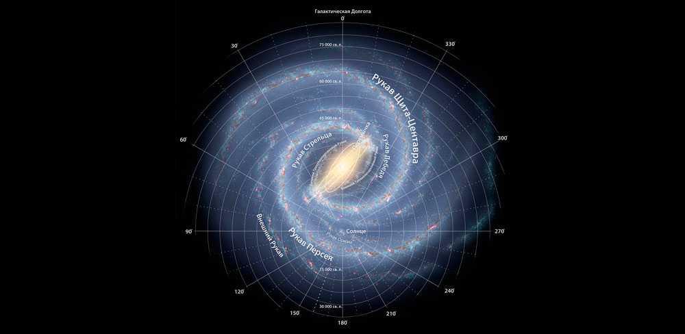 Млечный путь, галактика, звезды, орбита Солнца, схема, модель, иллюстрация