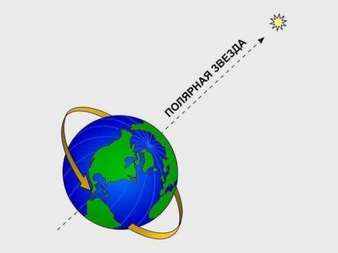 Полярная звезда, α UMi, Земля, планета, расположение, указатель, схема, иллюстрация