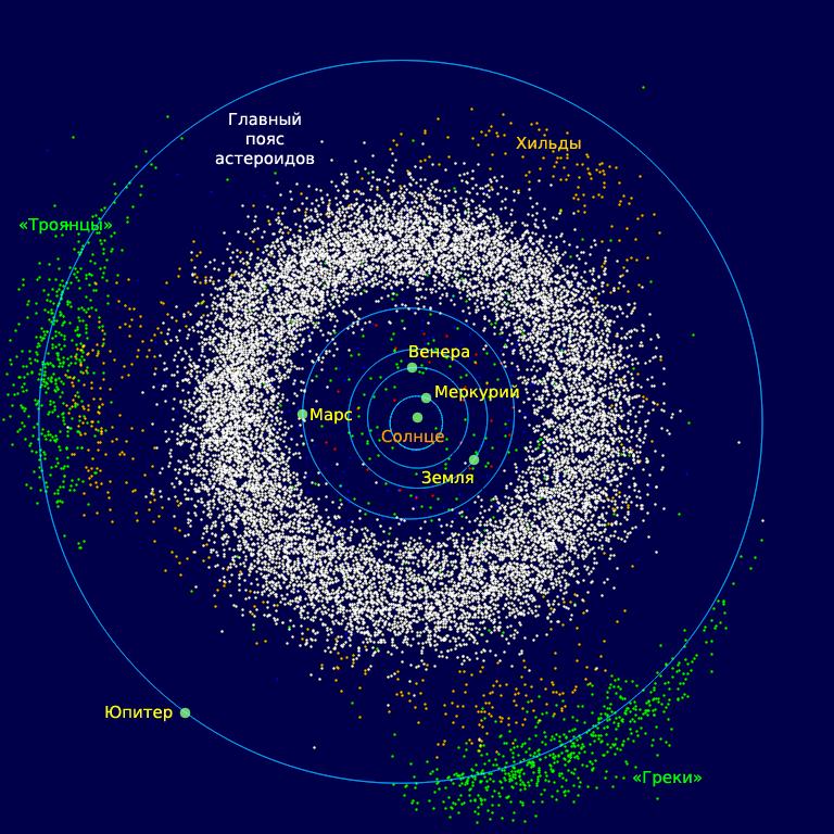 Пояс астероидов, схема, расположение, где находиться, Солнечная система, планеты